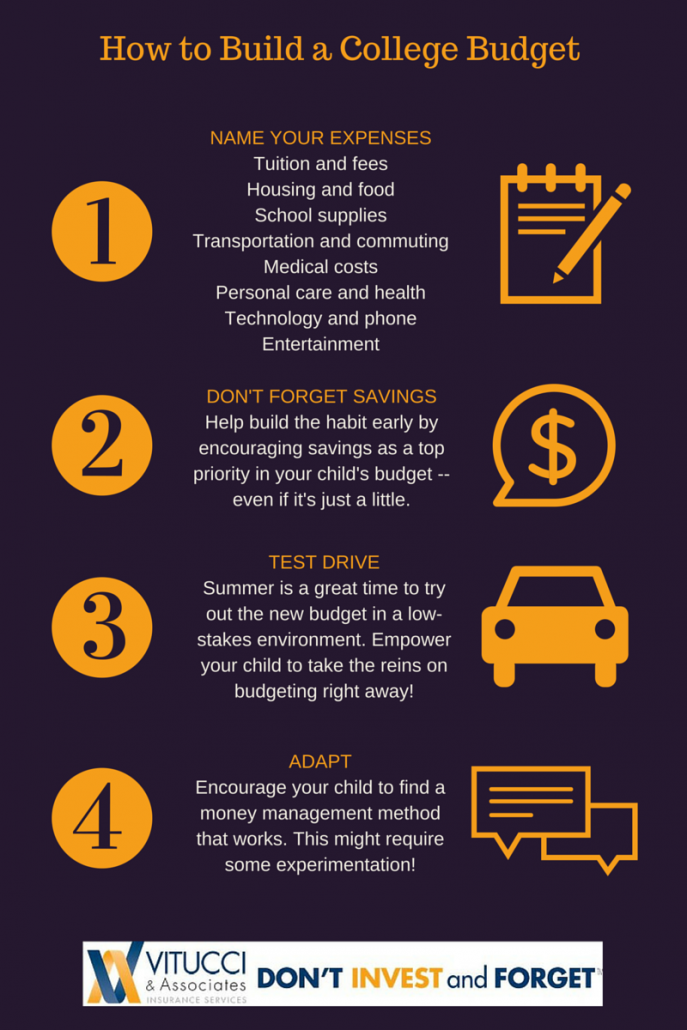 Don't Forget College Costs Infographic