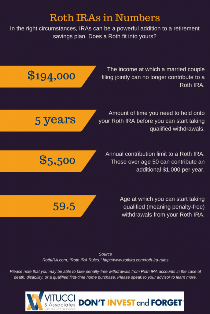 What is a Roth Infographic