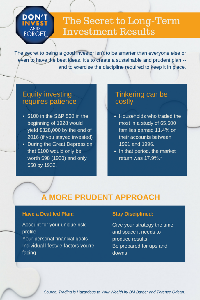 The Secret to Long-Term Investment Results - Infographic